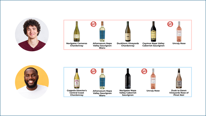 Two personas of people with 5 wine recommendations on the right. Two of the 5 are the same for both users.